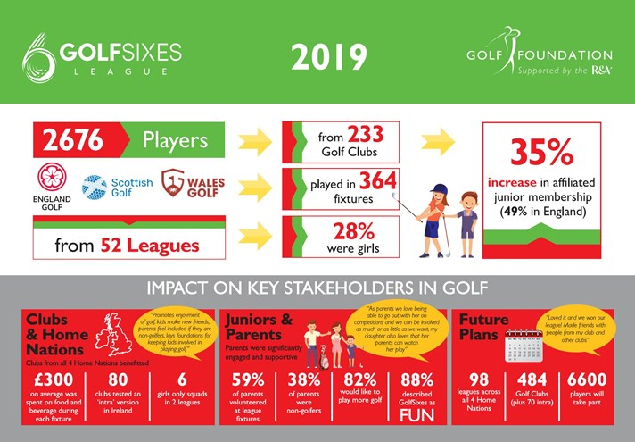 Golfsixes League 2019 Updated Infographic FINAL Page 1